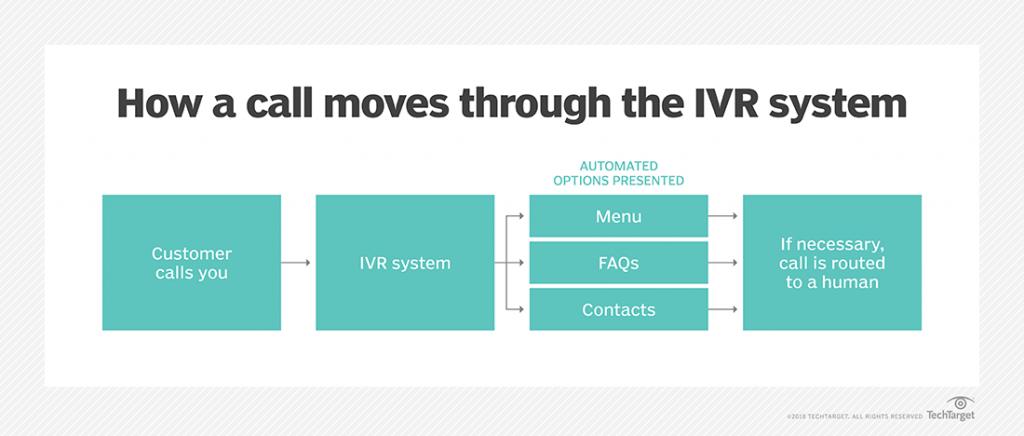 Modello di funzionamento di IVR