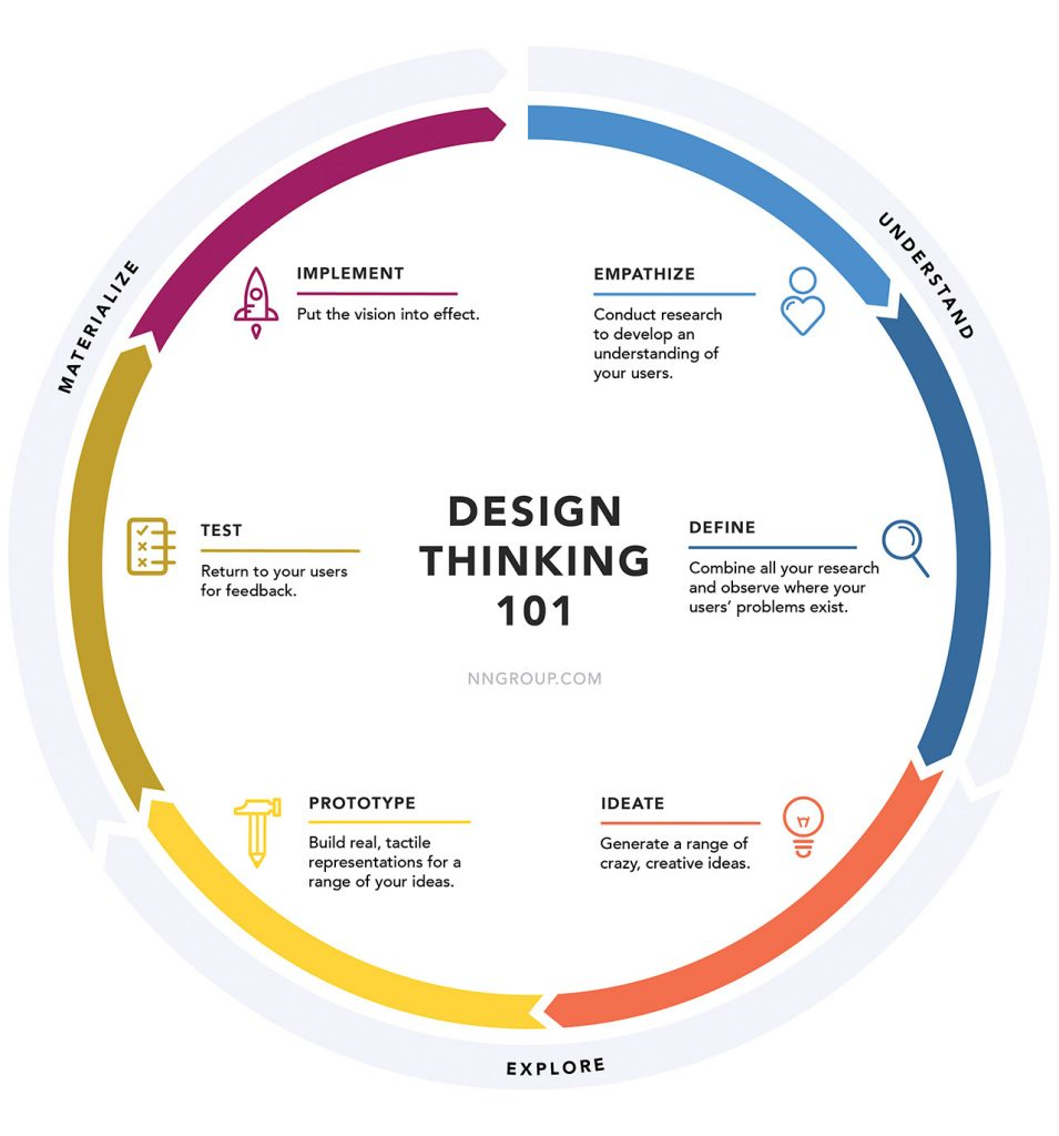 Design Thinking NN